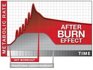 HIIT-Afterburn-300x226